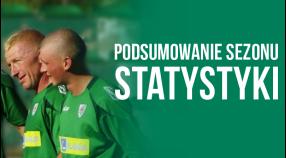 Statystyczne podsumowanie sezonu 2014/15