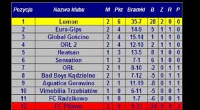 Wyniki i tabela II kolejki KLF 30.11.2014